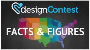 DESIGNCONTEST IN 2014: FACTS & FIGURES