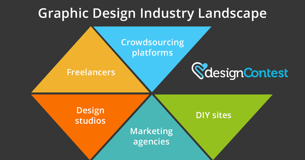 Graphic Design Industry Insights